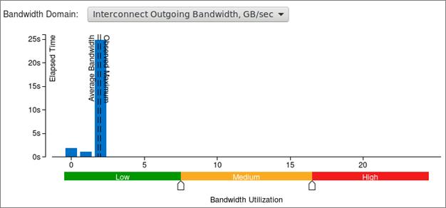 このアプリケーションのインターコネクト帯域幅のピークは 1GB/秒と非常に低い