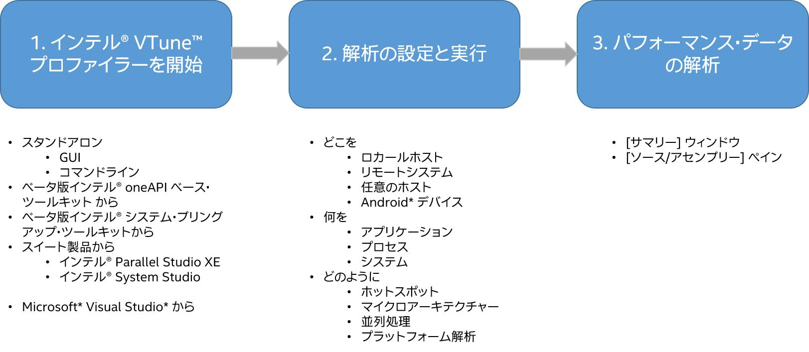 インテル® VTune™ プロファイラーのワークフロー