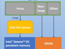 Java* によるインテル® Optane™ DC パーシステント・メモリーのサポート